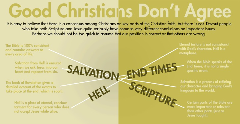 Christians Don't Agree